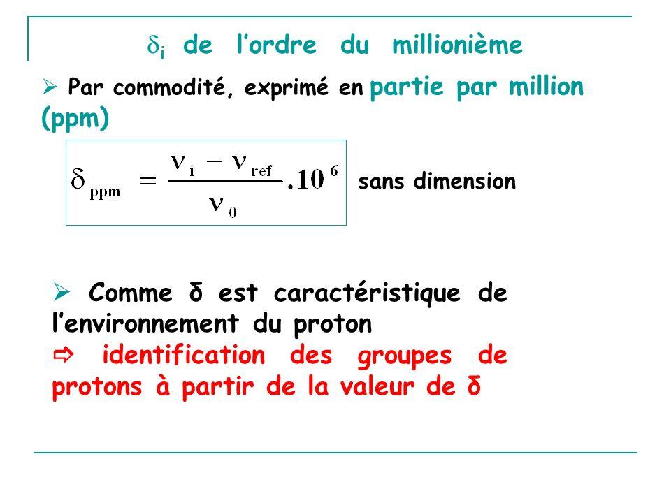 i de lordre du millionième sans dimension Par commodité, exprimé en partie par million (ppm) Comme δ est caractéristique de lenvironnement du proton i
