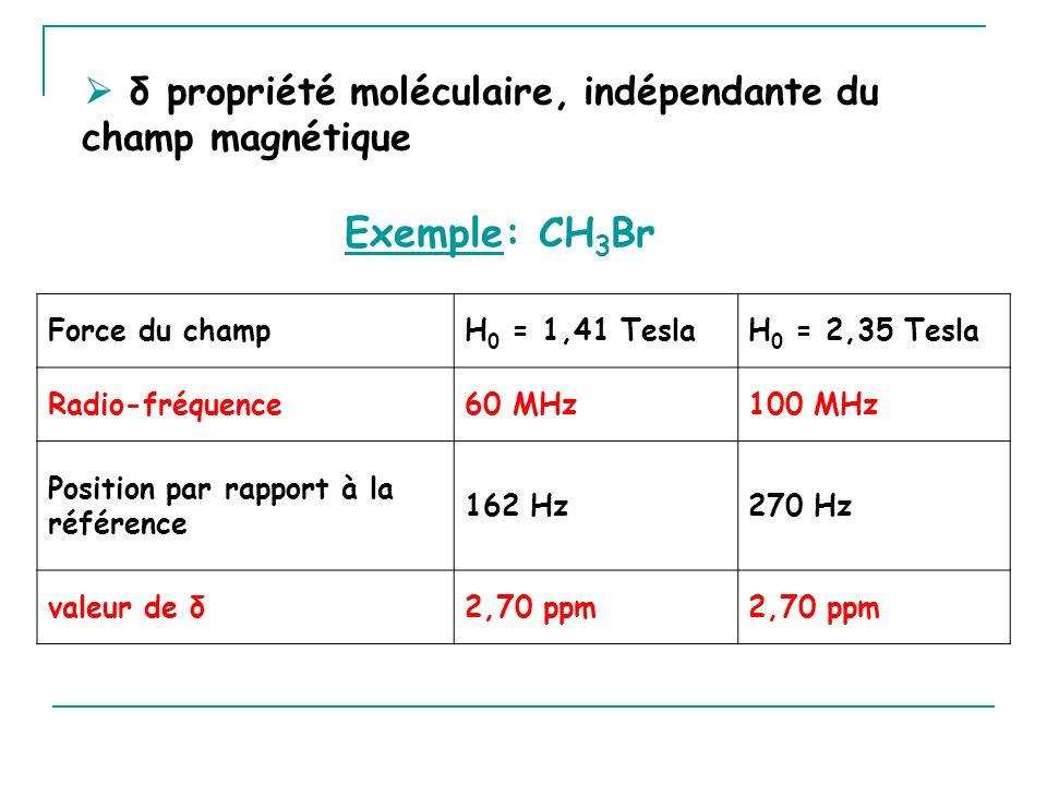 δ propriété moléculaire, indépendante du champ magnétique Exemple: CH 3 Br Force du champH 0 = 1,41 TeslaH 0 = 2,35 Tesla Radio-fréquence60 MHz100 MHz