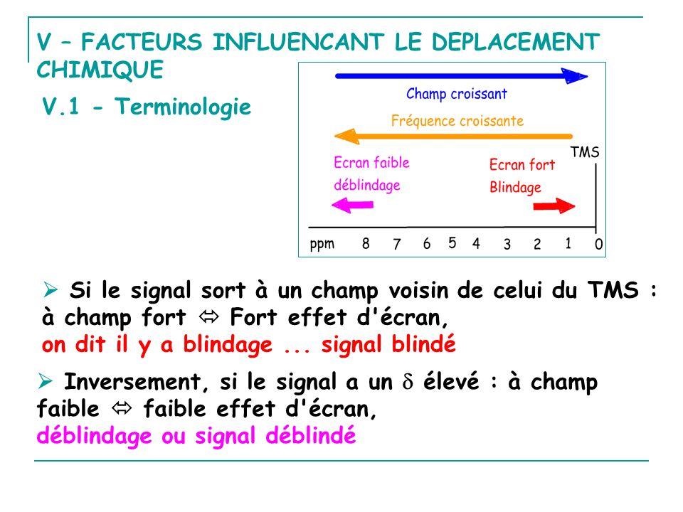 V – FACTEURS INFLUENCANT LE DEPLACEMENT CHIMIQUE Si le signal sort à un champ voisin de celui du TMS : à champ fort Fort effet d'écran, on dit il y a
