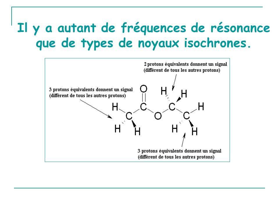 Il y a autant de fréquences de résonance que de types de noyaux isochrones.