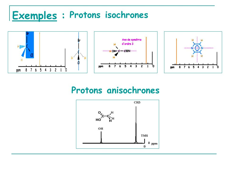 Exemples : Protons isochrones Protons anisochrones
