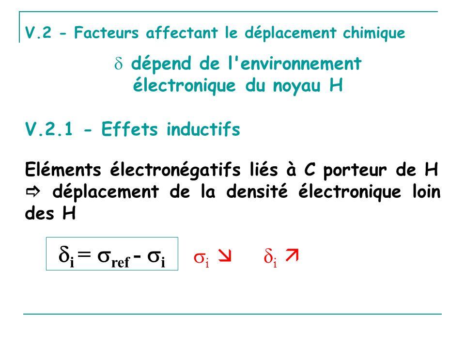 V.2 - Facteurs affectant le déplacement chimique dépend de l'environnement électronique du noyau H V.2.1 - Effets inductifs Eléments électronégatifs l