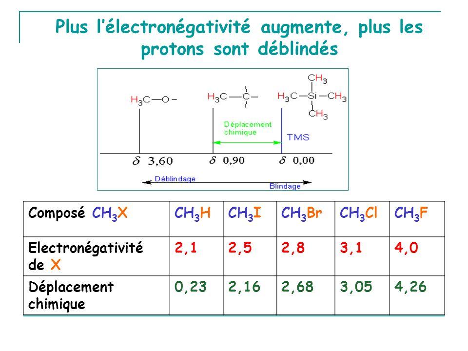 Plus lélectronégativité augmente, plus les protons sont déblindés Composé CH 3 XCH 3 HCH 3 ICH 3 BrCH 3 ClCH 3 F Electronégativité de X 2,12,52,83,14,