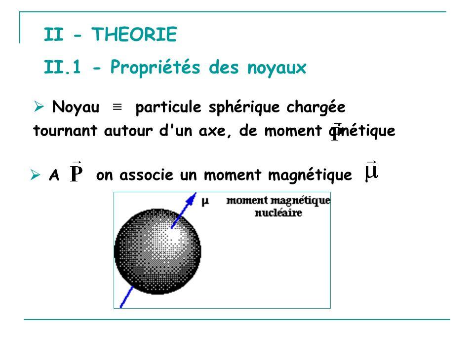 II - THEORIE on associe un moment magnétique A Noyau particule sphérique chargée tournant autour d'un axe, de moment cinétique II.1 - Propriétés des n