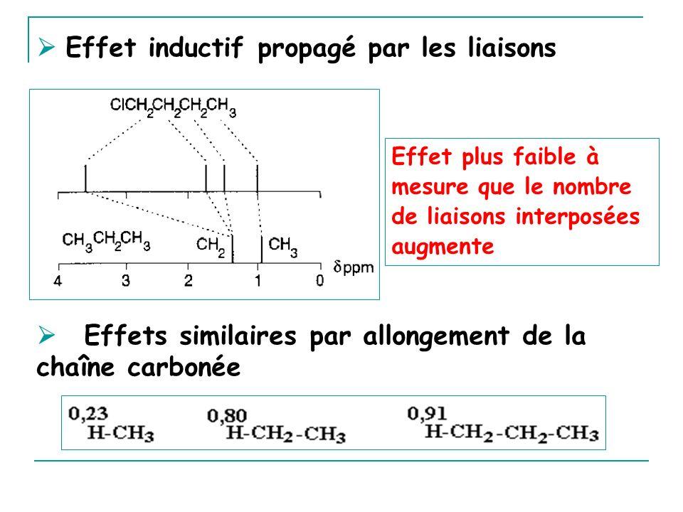 Effet inductif propagé par les liaisons Effets similaires par allongement de la chaîne carbonée Effet plus faible à mesure que le nombre de liaisons i