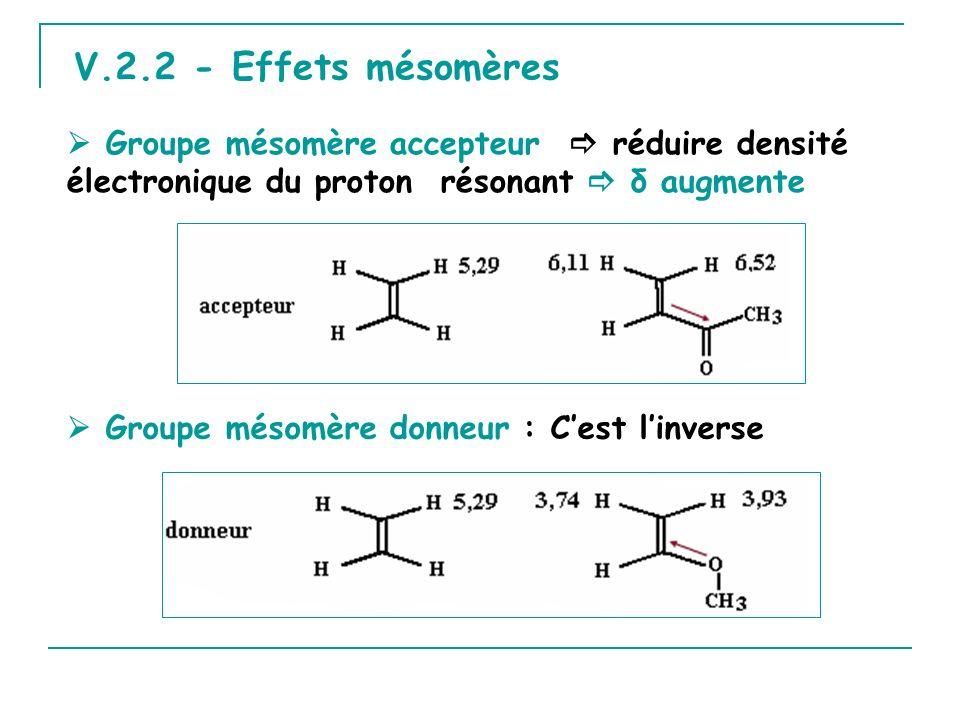 V.2.2 - Effets mésomères Groupe mésomère accepteur réduire densité électronique du proton résonant δ augmente Groupe mésomère donneur : Cest linverse