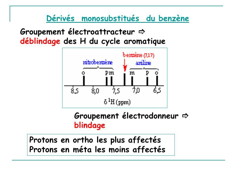 Dérivés monosubstitués du benzène Groupement électroattracteur déblindage des H du cycle aromatique Protons en ortho les plus affectés Protons en méta