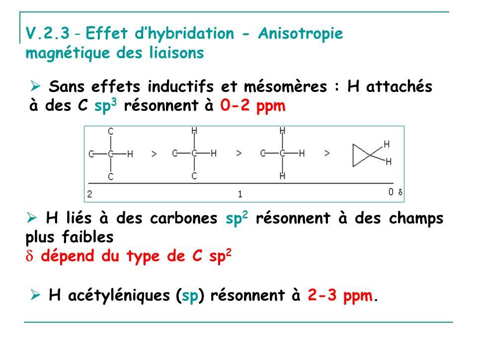 V.2.3 - Effet dhybridation - Anisotropie magnétique des liaisons Sans effets inductifs et mésomères : H attachés à des C sp 3 résonnent à 0-2 ppm H li