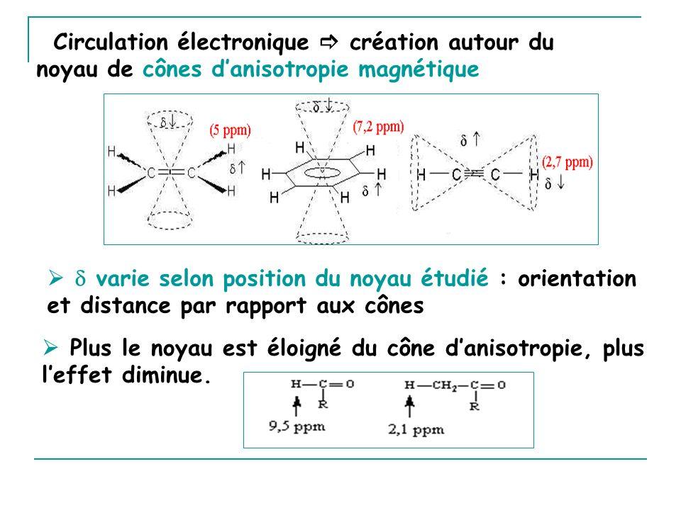 Circulation électronique création autour du noyau de cônes danisotropie magnétique Plus le noyau est éloigné du cône danisotropie, plus leffet diminue