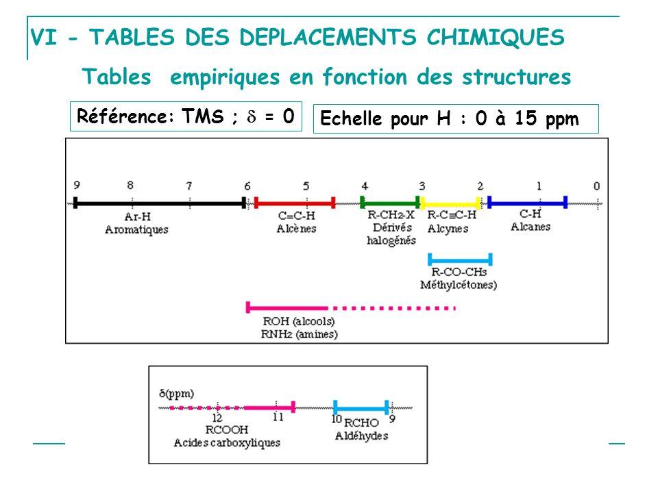 VI - TABLES DES DEPLACEMENTS CHIMIQUES Référence: TMS ; = 0 Echelle pour H : 0 à 15 ppm Tables empiriques en fonction des structures