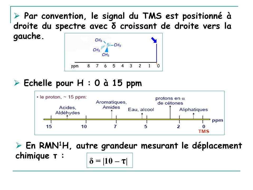 En RMN 1 H, autre grandeur mesurant le déplacement chimique τ : Par convention, le signal du TMS est positionné à droite du spectre avec δ croissant d