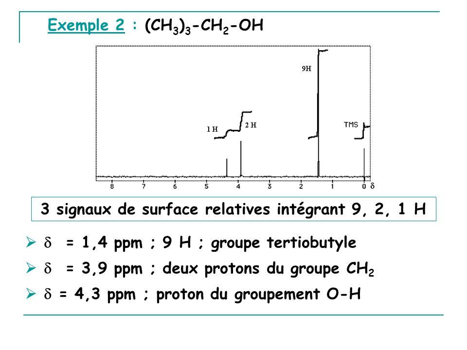 Exemple 2 : (CH 3 ) 3 -CH 2 -OH 3 signaux de surface relatives intégrant 9, 2, 1 H = 4,3 ppm ; proton du groupement O-H = 1,4 ppm ; 9 H ; groupe terti