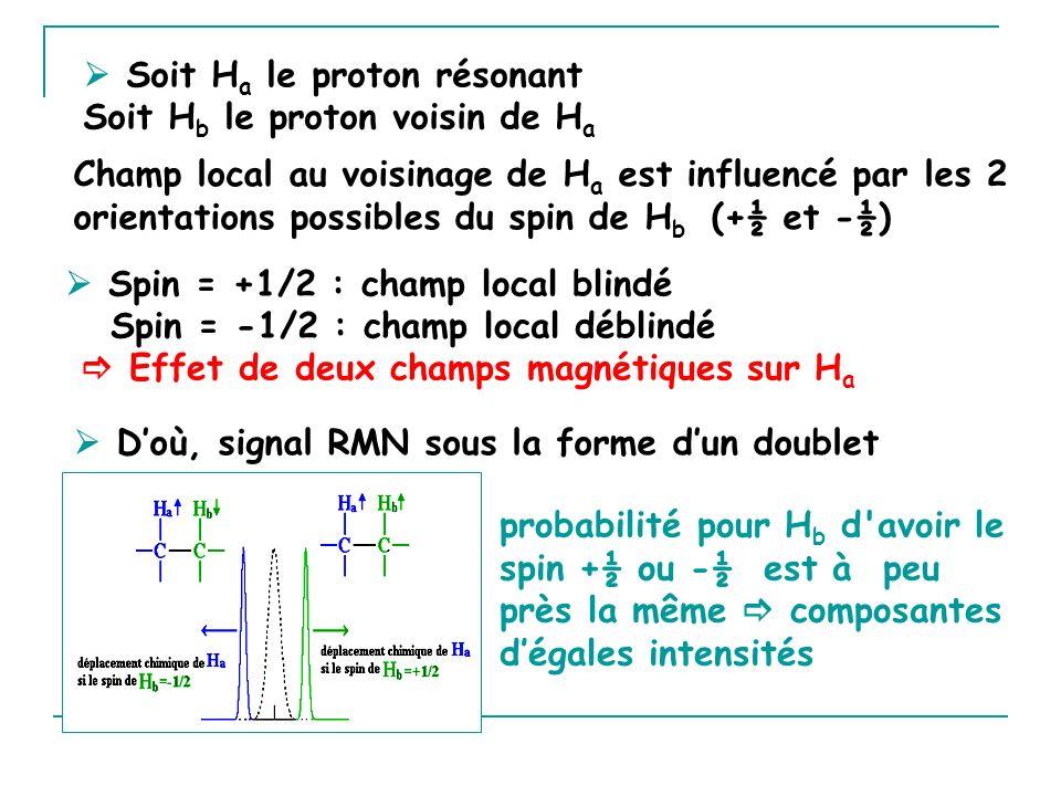 Soit H a le proton résonant Soit H b le proton voisin de H a Spin = +1/2 : champ local blindé Spin = -1/2 : champ local déblindé Effet de deux champs