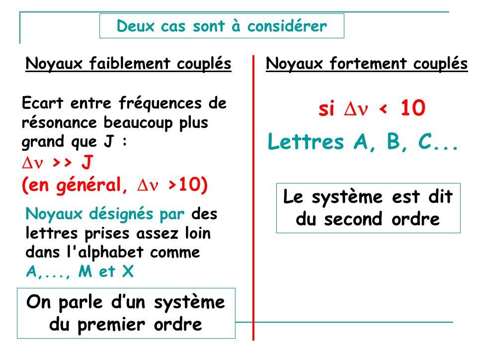 Deux cas sont à considérer Ecart entre fréquences de résonance beaucoup plus grand que J : >> J (en général, >10) si < 10 Noyaux désignés par des lett
