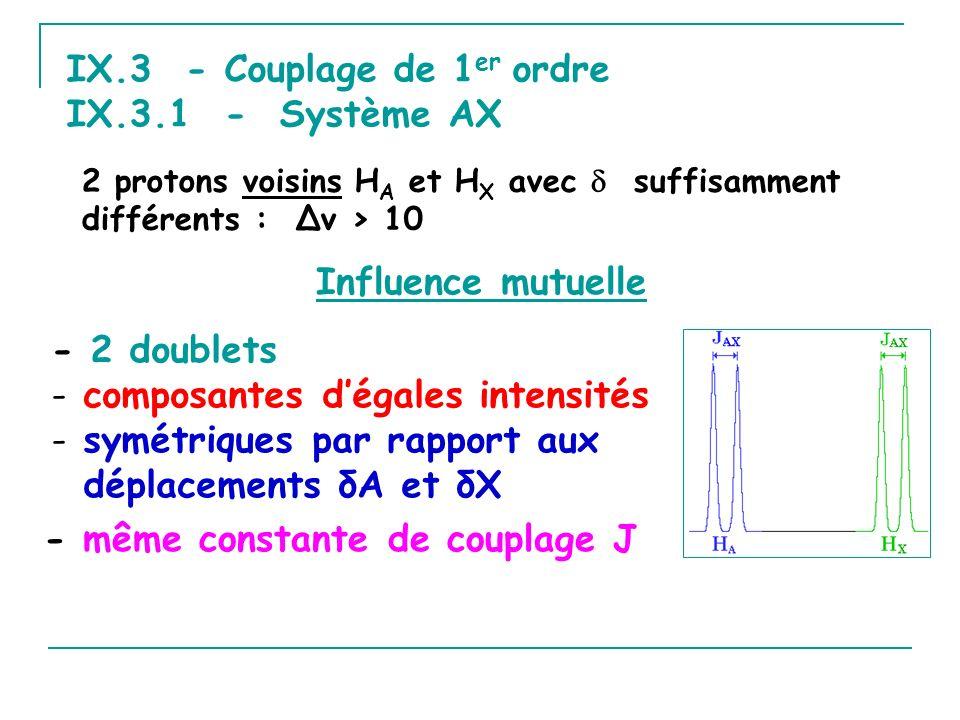 IX.3 - Couplage de 1 er ordre IX.3.1 - Système AX - 2 doublets - composantes dégales intensités - symétriques par rapport aux déplacements δA et δX 2