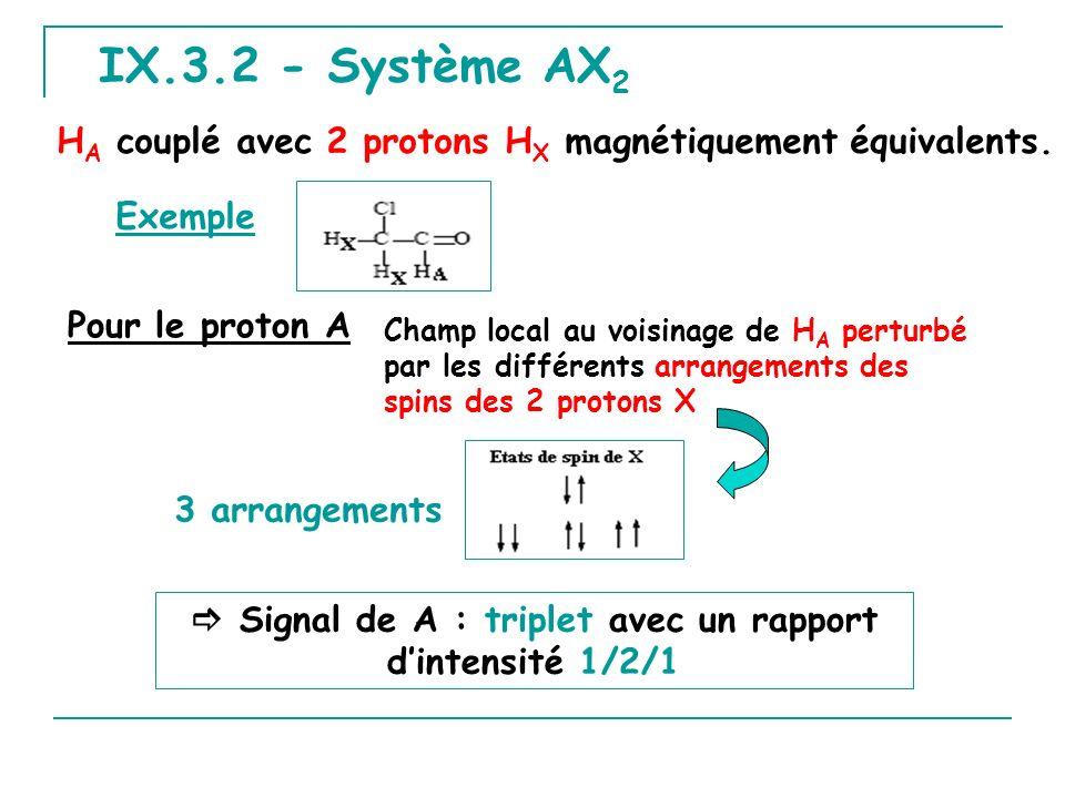IX.3.2 - Système AX 2 H A couplé avec 2 protons H X magnétiquement équivalents. Exemple Champ local au voisinage de H A perturbé par les différents ar