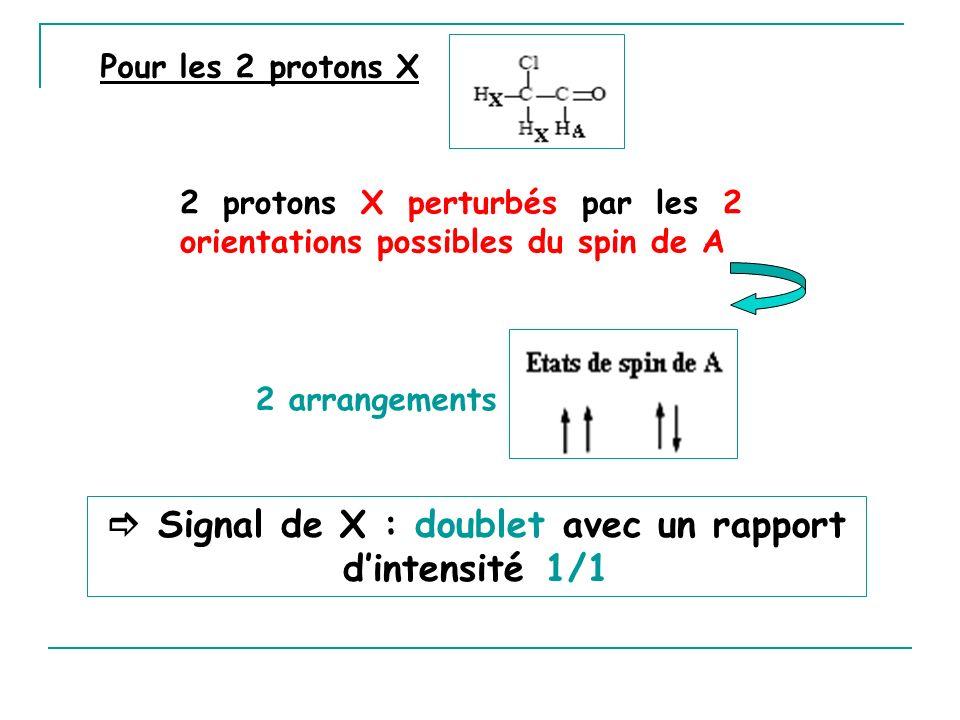 Signal de X : doublet avec un rapport dintensité 1/1 2 protons X perturbés par les 2 orientations possibles du spin de A 2 arrangements Pour les 2 pro
