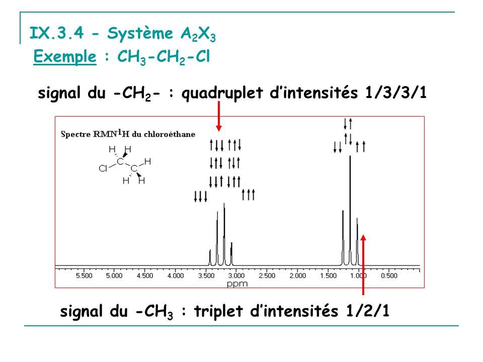 IX.3.4 - Système A 2 X 3 Exemple : CH 3 -CH 2 -Cl signal du -CH 2 - : quadruplet dintensités 1/3/3/1 signal du -CH 3 : triplet dintensités 1/2/1