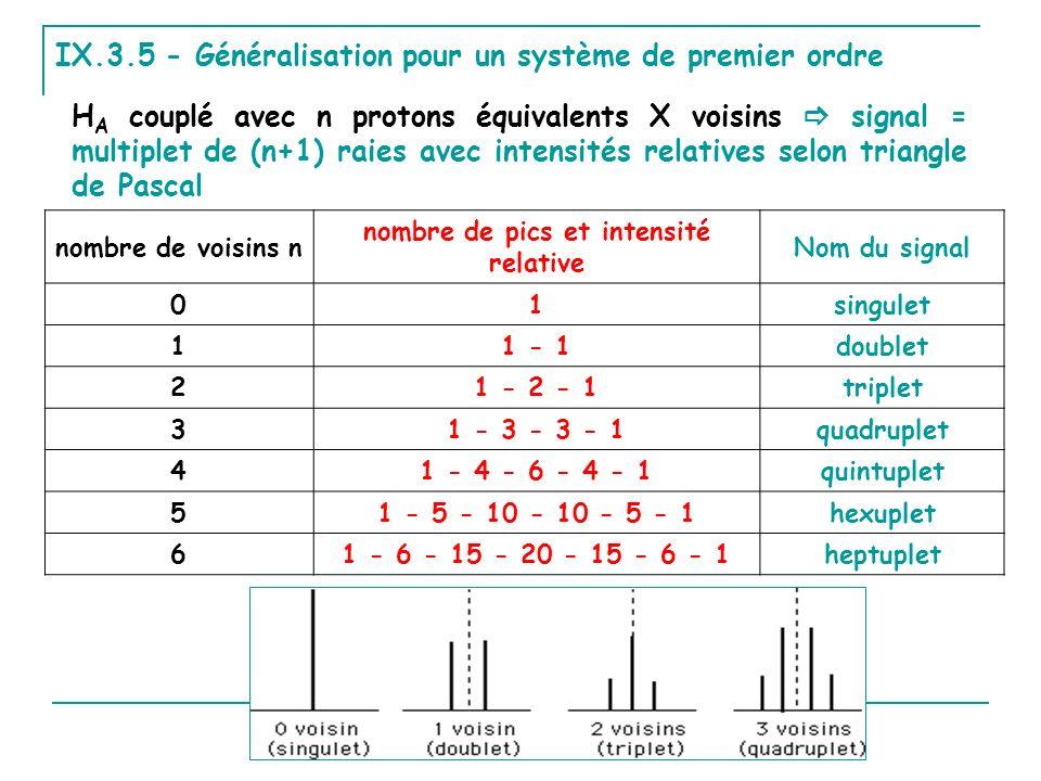 IX.3.5 - Généralisation pour un système de premier ordre H A couplé avec n protons équivalents X voisins signal = multiplet de (n+1) raies avec intens