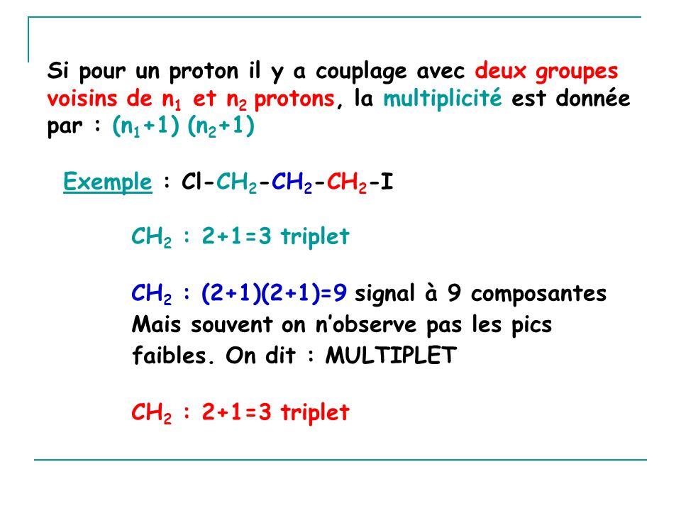 Si pour un proton il y a couplage avec deux groupes voisins de n 1 et n 2 protons, la multiplicité est donnée par : (n 1 +1) (n 2 +1) Exemple : Cl-CH