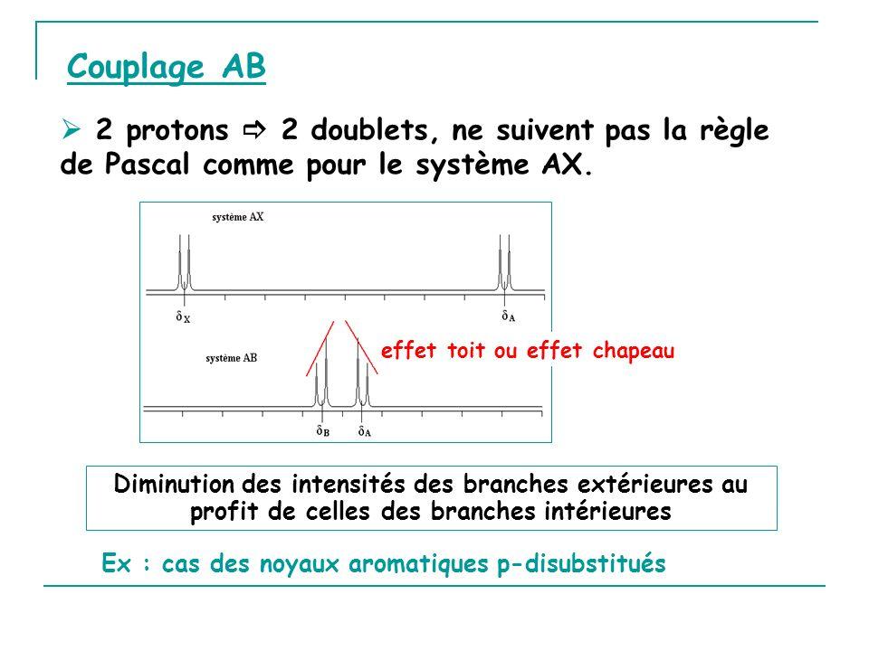 Ex : cas des noyaux aromatiques p-disubstitués Diminution des intensités des branches extérieures au profit de celles des branches intérieures effet t