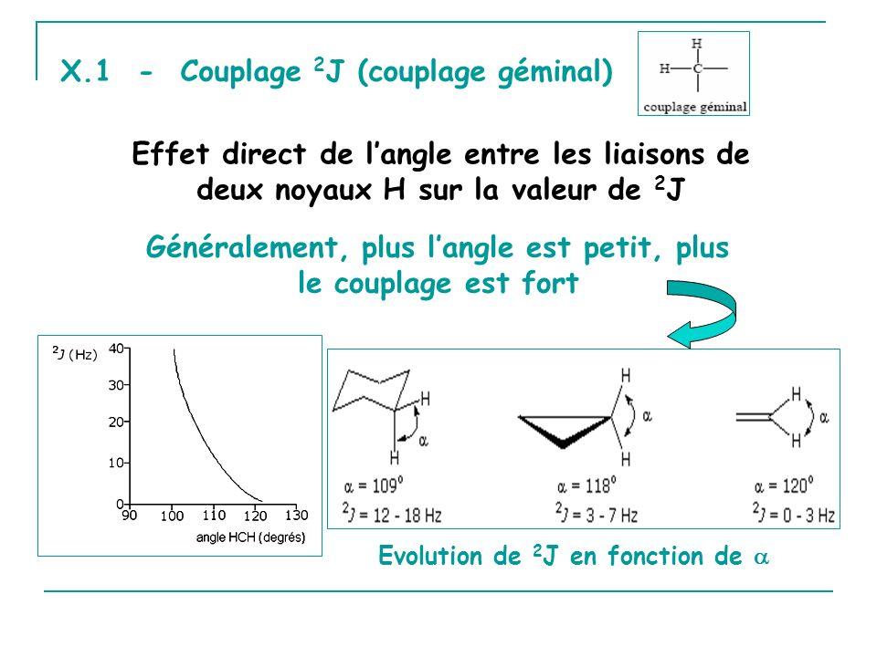 X.1 - Couplage 2 J (couplage géminal) Effet direct de langle entre les liaisons de deux noyaux H sur la valeur de 2 J Evolution de 2 J en fonction de