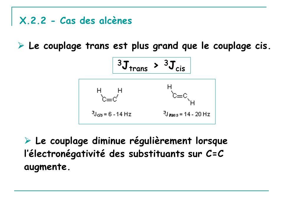 X.2.2 - Cas des alcènes Le couplage trans est plus grand que le couplage cis. Le couplage diminue régulièrement lorsque lélectronégativité des substit