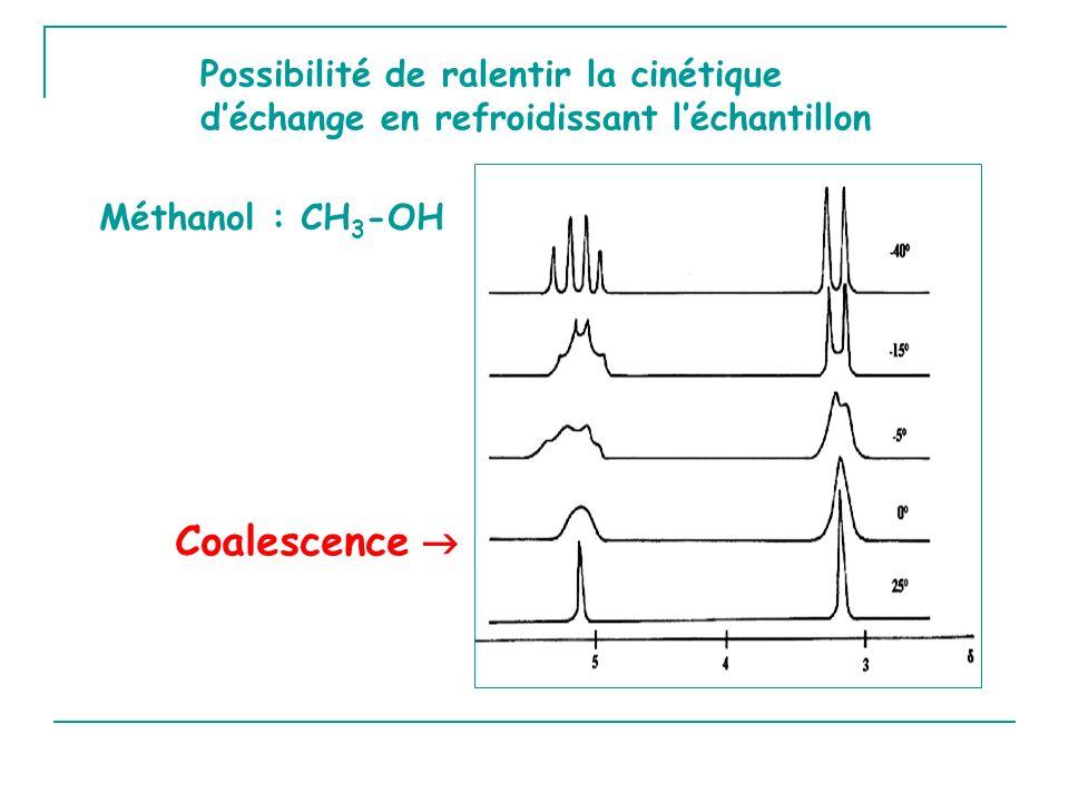 Possibilité de ralentir la cinétique déchange en refroidissant léchantillon Coalescence Méthanol : CH 3 -OH