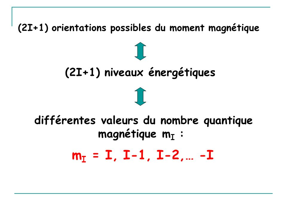 parallèle anti-parallèle m I = I = 1/2 et m I = I-1 =-1/2 =-I Deux orientations par rapport au champ magnétique externe Cas du proton m I = I, I-1, I-2,… -I