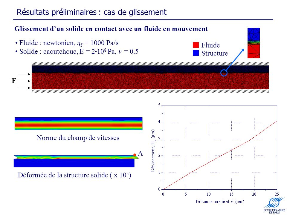 Glissement dun solide en contact avec un fluide en mouvement Norme du champ de vitesses Résultats préliminaires : cas de glissement Fluide Structure F Déformée de la structure solide ( x 10 5 ) A Fluide : newtonien, f = 1000 Pa/s Solide : caoutchouc, E = 2 10 8 Pa, = 0.5