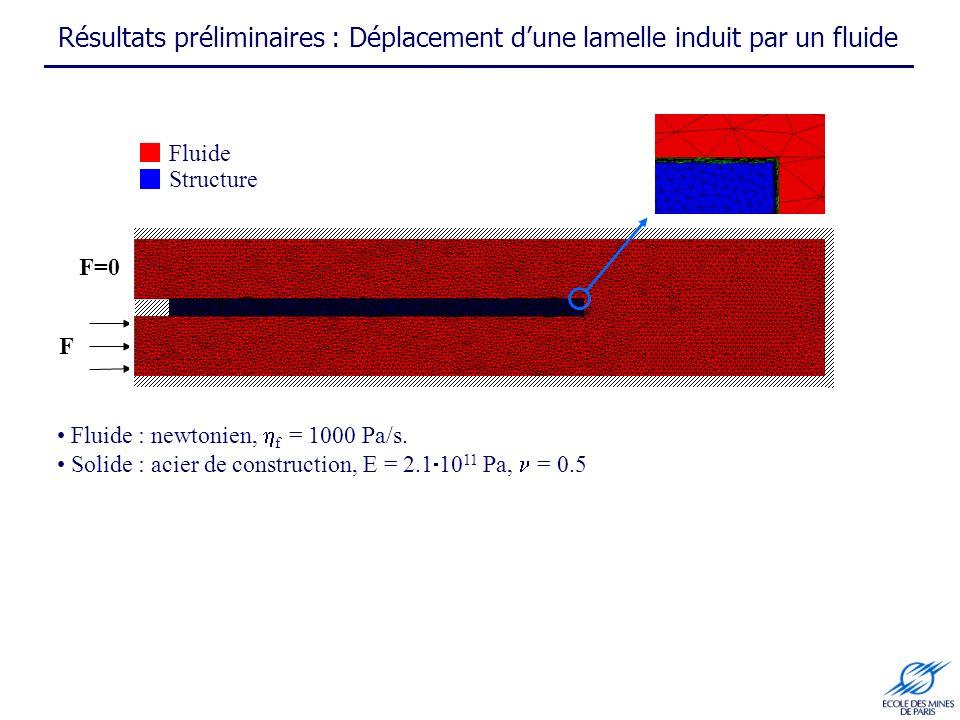 Résultats préliminaires : Déplacement dune lamelle induit par un fluide Fluide Structure F F=0 Fluide : newtonien, f = 1000 Pa/s. Solide : acier de co