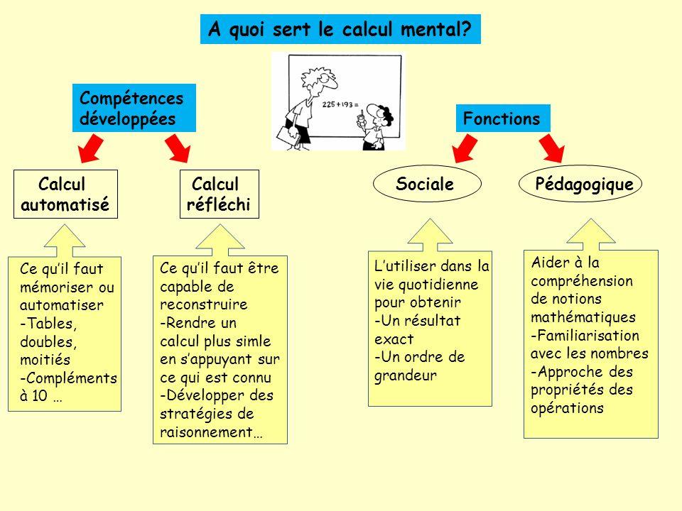Ce quil faut être capable de reconstruire -Rendre un calcul plus simle en sappuyant sur ce qui est connu -Développer des stratégies de raisonnement… Calcul réfléchi Compétences développées A quoi sert le calcul mental.