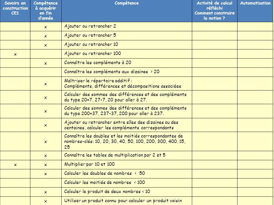 Savoirs en construction CE1 Compétence à acquérir en fin dannée CompétenceActivité de calcul réfléchi Comment construire la notion .
