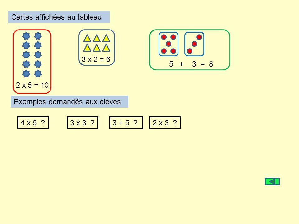 Cartes affichées au tableau 2 x 5 = 10 3 x 2 = 6 5 + 3 = 8 Exemples demandés aux élèves 4 x 5 ?3 x 3 ?3 + 5 ?2 x 3 ?