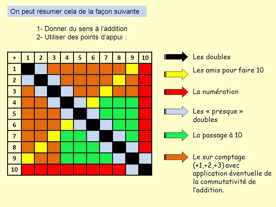 On peut résumer cela de la façon suivante : 1- Donner du sens à laddition 2- Utiliser des points dappui : +12345678910 1 2 3 4 5 6 7 8 9 Les doubles Les amis pour faire 10 La numération Les « presque » doubles La passage à 10 Le sur comptage (+1,+2,+3) avec application éventuelle de la commutativité de laddition.