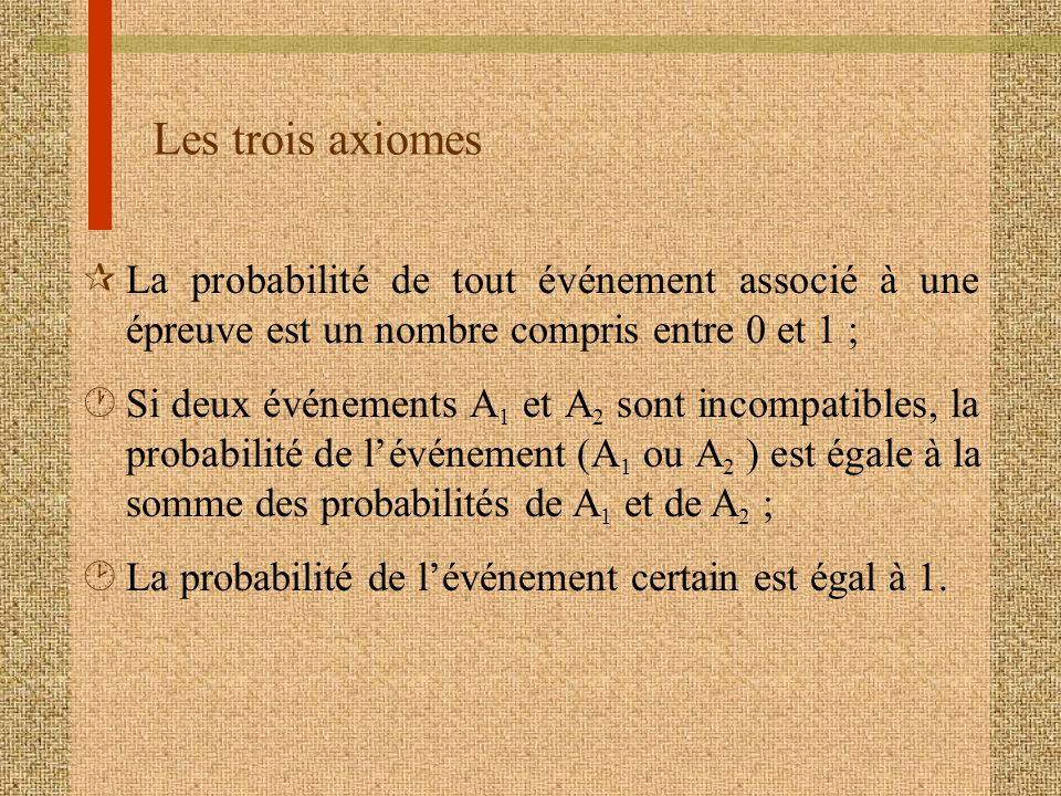 Les trois axiomes ¶La probabilité de tout événement associé à une épreuve est un nombre compris entre 0 et 1 ; ·Si deux événements A 1 et A 2 sont inc