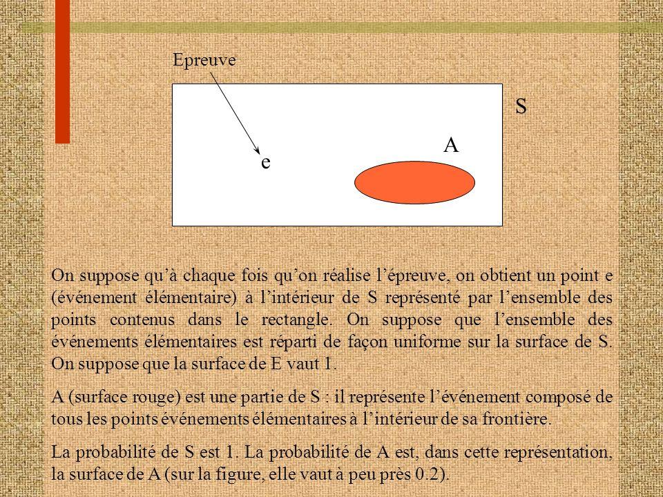 S A e Epreuve On suppose quà chaque fois quon réalise lépreuve, on obtient un point e (événement élémentaire) à lintérieur de S représenté par lensemb