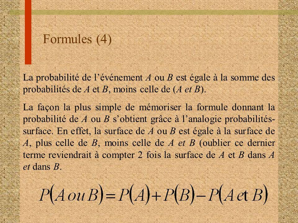 Formules (4) La probabilité de lévénement A ou B est égale à la somme des probabilités de A et B, moins celle de (A et B). La façon la plus simple de