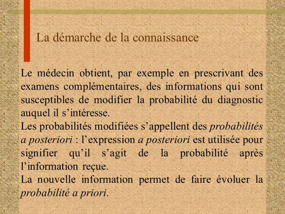 La démarche de la connaissance Le médecin obtient, par exemple en prescrivant des examens complémentaires, des informations qui sont susceptibles de m