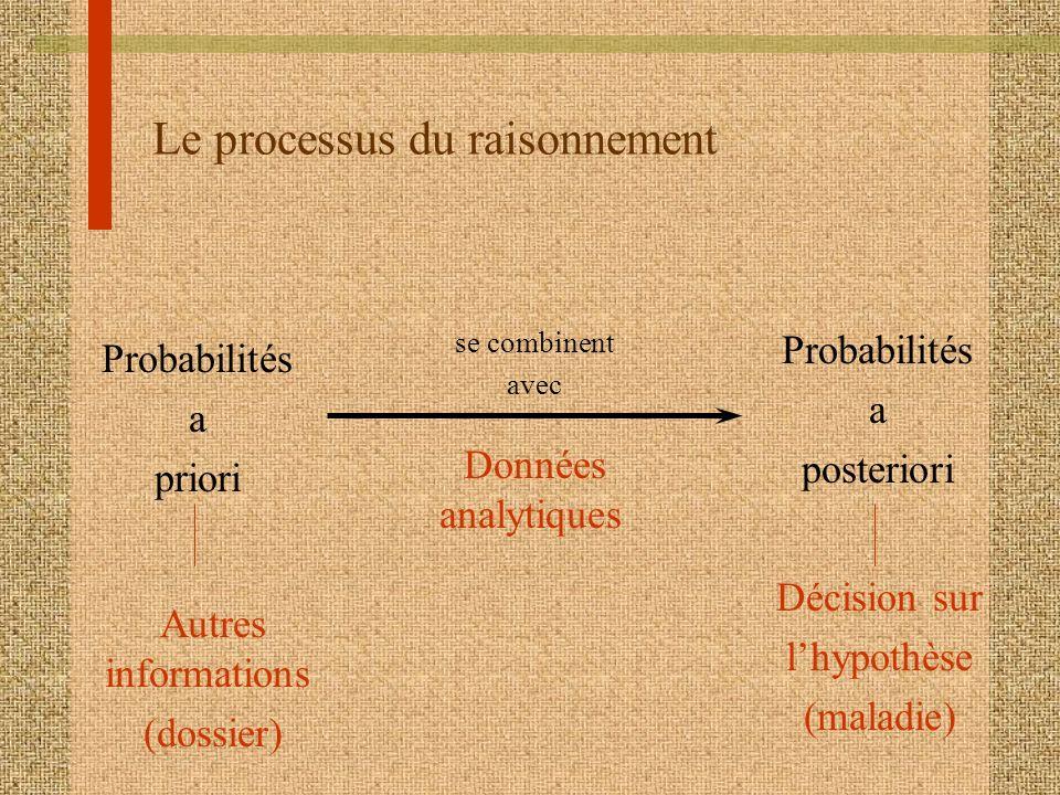 Le processus du raisonnement Autres informations (dossier) Probabilités a posteriori Probabilités a priori Données analytiques Décision sur lhypothèse