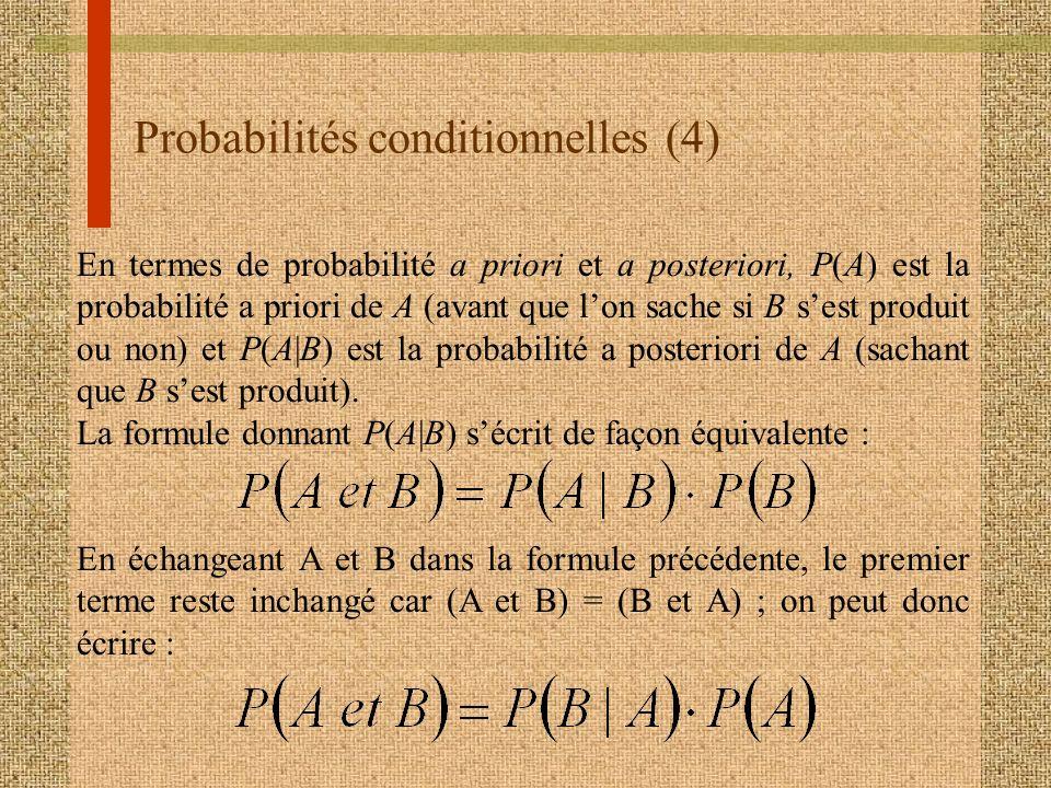 Probabilités conditionnelles (4) En termes de probabilité a priori et a posteriori, P(A) est la probabilité a priori de A (avant que lon sache si B se