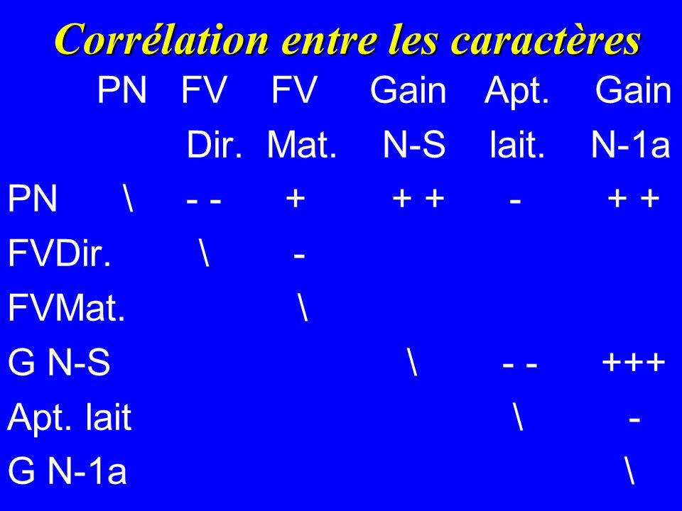 Corrélation entre les caractères PN FV FV GainApt.