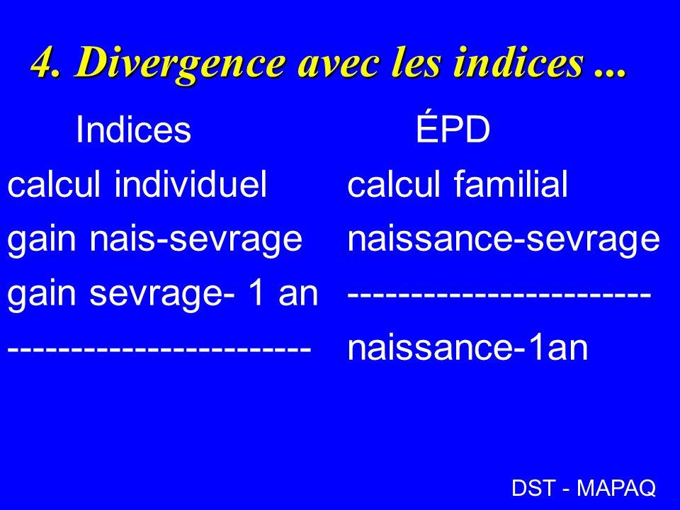 4.Divergence avec les indices...