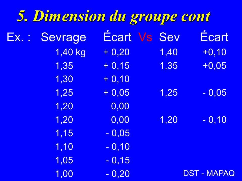 5.Dimension du groupe cont Ex.