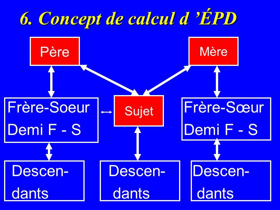 6. Concept de calcul d ÉPD Frère-Soeur Frère-Sœur Demi F - S Demi F - S Descen- Descen- Descen- dants dants dants Père Mère Sujet