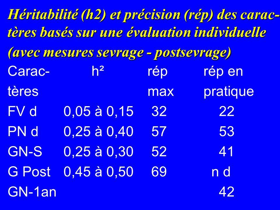 Héritabilité (h2) et précision (rép) des carac- tères basés sur une évaluation individuelle (avec mesures sevrage - postsevrage) Carac-h²réprép en tèresmaxpratique FV d0,05 à 0,15 32 22 PN d0,25 à 0,40 57 53 GN-S0,25 à 0,30 52 41 G Post 0,45 à 0,50 69 n d GN-1an 42