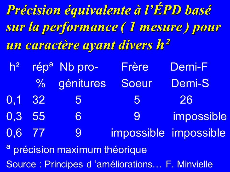 Précision équivalente à lÉPD basé sur la performance ( 1 mesure ) pour un caractère ayant divers h² h² répª Nb pro-Frère Demi-F % génituresSoeur Demi-S 0,1 325 5 26 0,3 556 9 impossible 0,6 779 impossible impossible ª précision maximum théorique Source : Principes d améliorations… F.