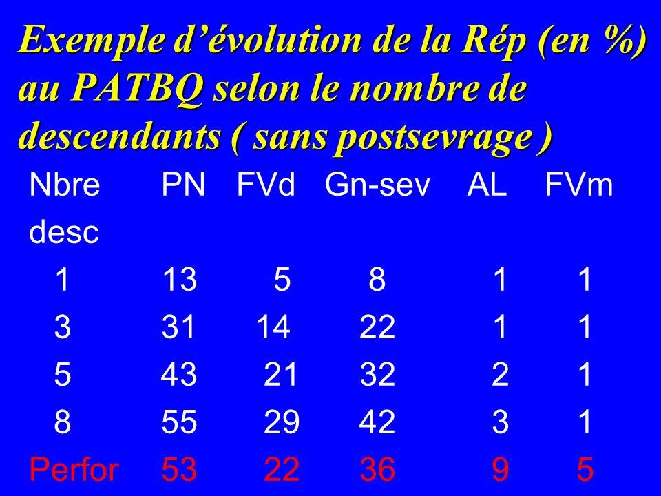 Exemple dévolution de la Rép (en %) au PATBQ selon le nombre de descendants ( sans postsevrage ) NbrePN FVd Gn-sev AL FVm desc 113 5 81 1 331 14221 1 543 21322 1 855 29423 1 Perfor53 22369 5
