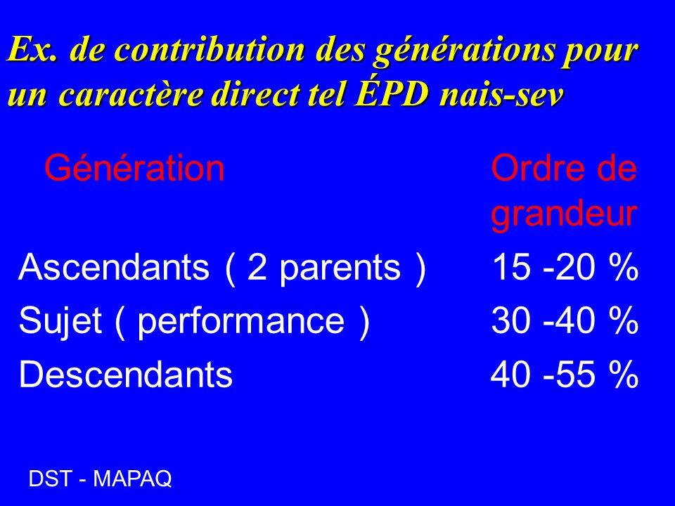 Ex. de contribution des générations pour un caractère direct tel ÉPD nais-sev Génération Ordre de grandeur Ascendants ( 2 parents )15 -20 % Sujet ( pe