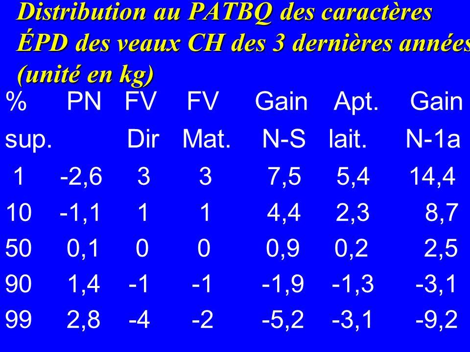 Distribution au PATBQ des caractères ÉPD des veaux CH des 3 dernières années (unité en kg) % PN FV FV GainApt.